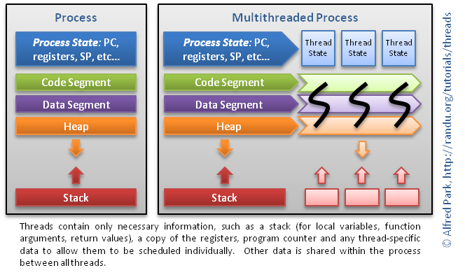 Pthreads: a shared memory programming model ppt download.